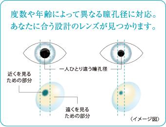 年齢によって変わる瞳孔の大きさ