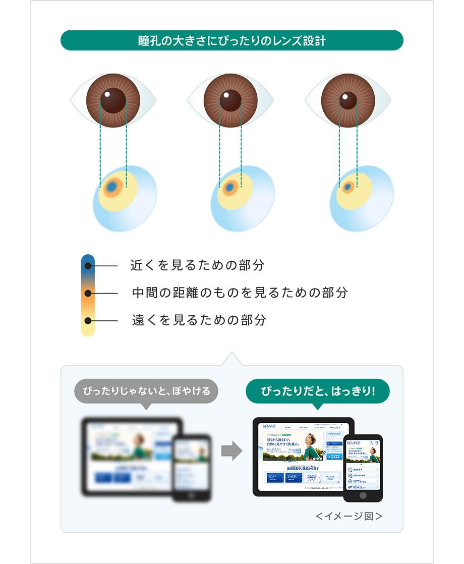 ひとりひとりの瞳孔の大きさに対応する171種類ものレンズ設計