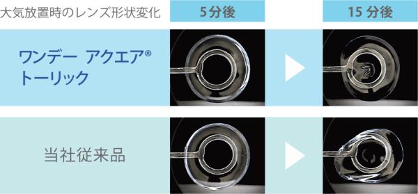 高い保水力で乾燥による形状変化を抑制
