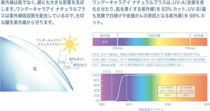 ワンデーキャアイナチュラルプラス紫外線カット