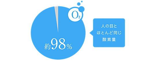 裸眼の時とほとんど同じ98%酸素供給