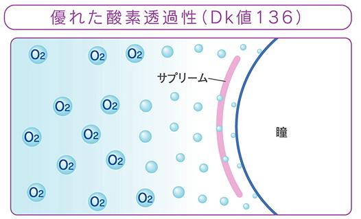 サプリーム酸素透過性DK値136