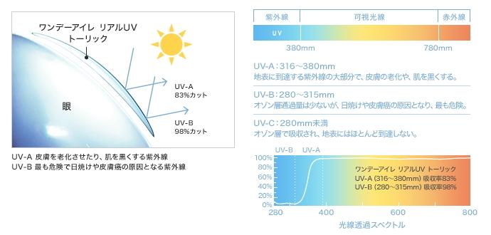 ワンデーアイレリアルUVトーリックは紫外線カット