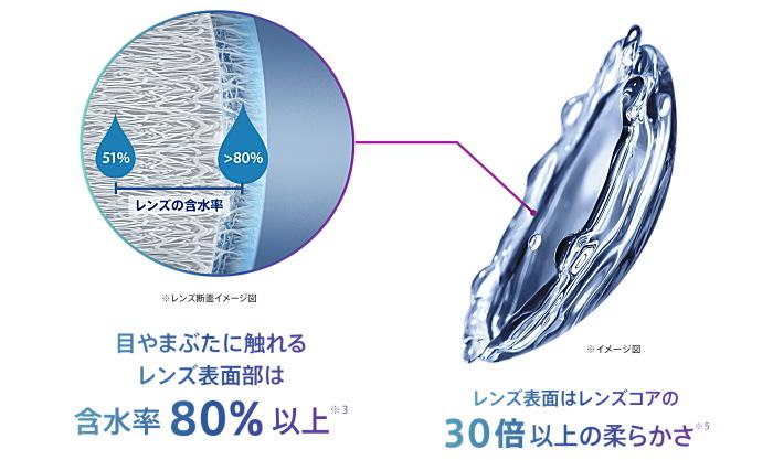 プレシジョンワンやさしいつけ心地の含水率