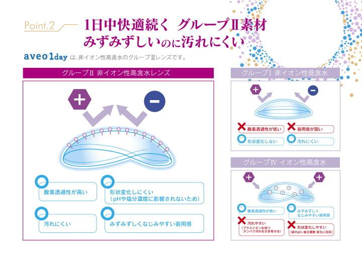 グループⅡ高含水非イオン性