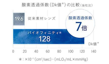 酸素透過係数DK値128