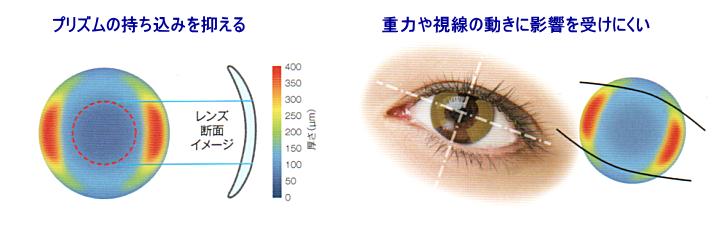 プリズムを抑え、目の動きの影響を受けにくいデザイン