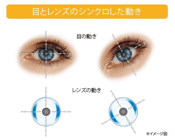目の動きにシンクロしたレンズの動き