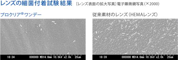 レンズの細菌付着試験結果