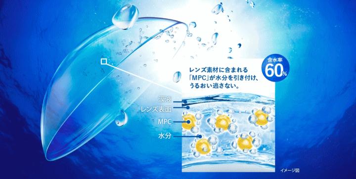 プロクリアワンデーの含水率60%