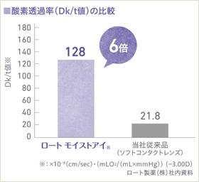 ロートモイストアイマルチフォーカルの酸素透過率DK値