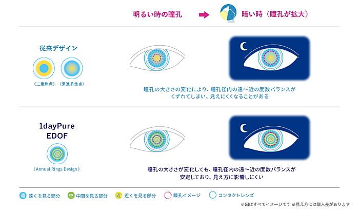 瞳孔の変化について従来タイプとイードフの比較