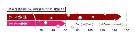 酸素透過係数DK値151