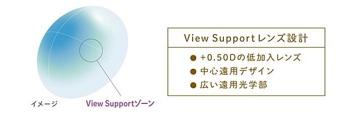 ViewSupportビューサポートの設計